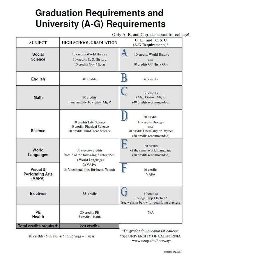 Grad & A-G Requirements Comparison.JPG